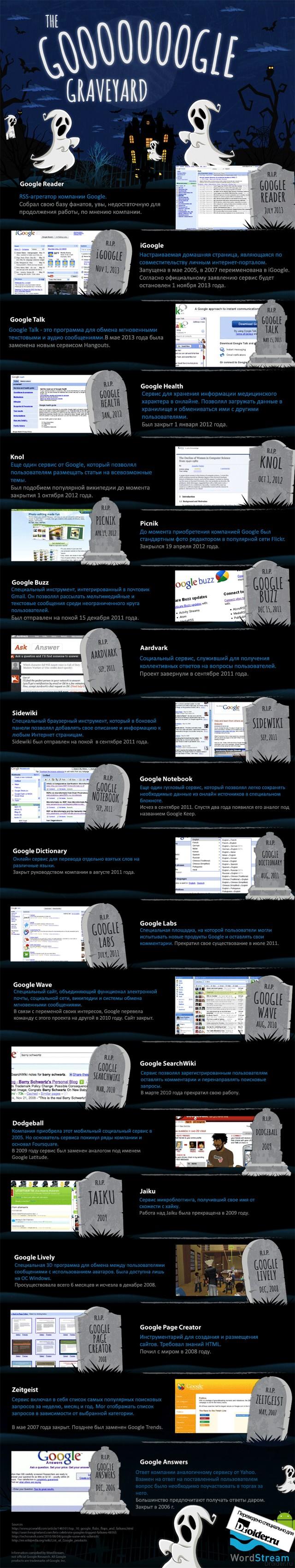 Кладбище продуктов Google