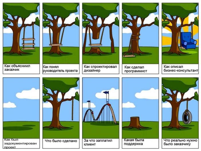 Горки процесс разработки