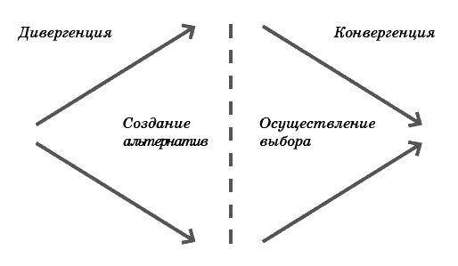Процесс дизайн-мышления