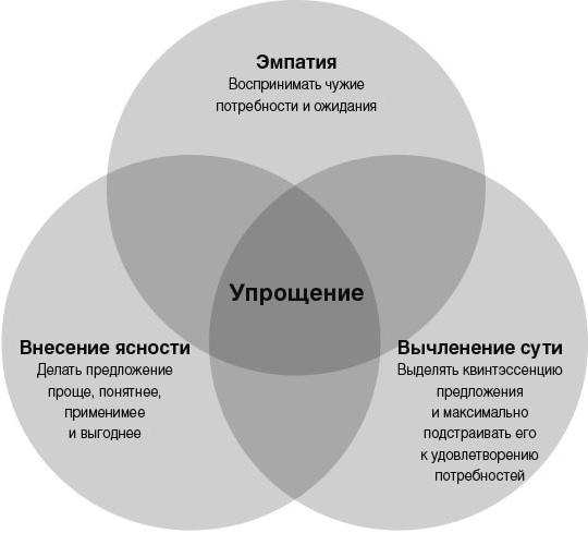 Прорыв к простоте